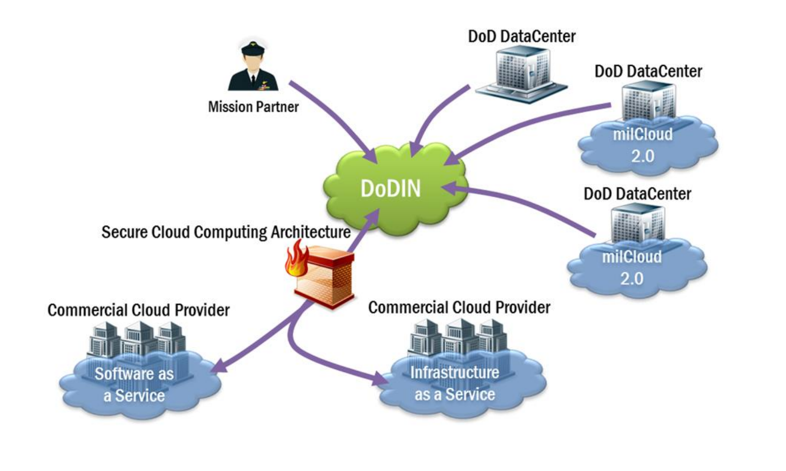 DISA awards CSRA $498M-ceiling milCloud 2 0 contract » TechTaffy