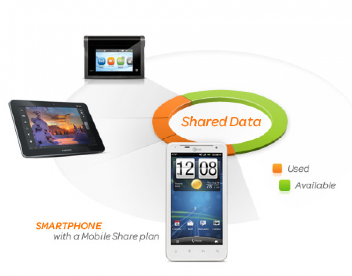 AT&T Launches New Mobile Share Plans