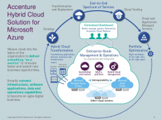 Accenture, Microsoft Launch Hybrid Cloud
