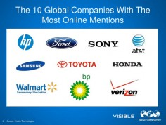 Global Companies Mentioned 10+ Million Times Online