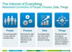 Internet Of Everything To Create $613B In Profits, Finds Cisco