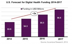 Digital Healthcare Funding For Start-Ups Expected To Reach $6.5B: Accenture