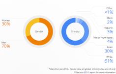 Google Releases Work Diversity Report