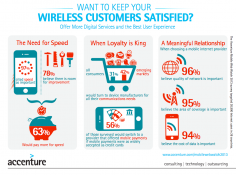 Need For Speed Sets Mobile Providers Apart, Finds Accenture Study