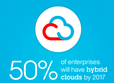 SAP HANA Available On IBM Cloud Now