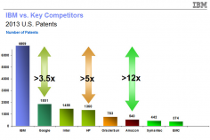 IBM Sets US Patent Record Again