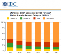 Tablet Shipments To Surpass PC Shipments By 2015, Says IDC
