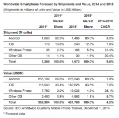 Worldwide Smartphone Growth To Slow: IDC