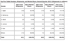 Tablet Sales Slow In Second Quarter: IDC