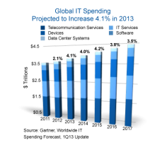 Worldwide IT Spending To Reach $3.8 Trillion In 2013, Says Gartner