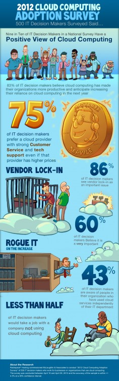 IT Decision Makers Are Positive About Cloud