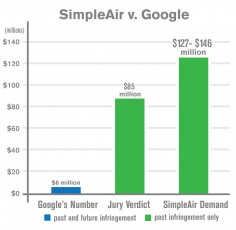 Google Ordered To Pay SimpleAir $85M For Infringement