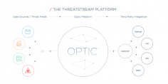 ThreatStream Lands $22M In Series B Funding