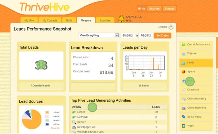 ThriveHive Closes $1.5 M In Seed Funding