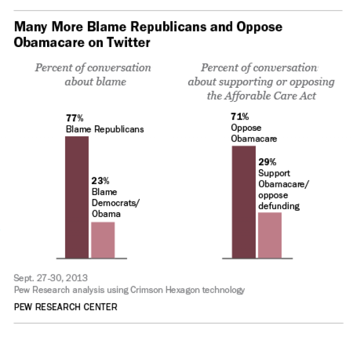 Tweets Blame Republicans In Congress For Shutdown, Finds Pew Research