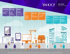 Yahoo Reports Third Quarter 2014 Results