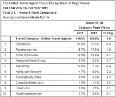 US Consumer Online Travel Spending Crosses $100B, Says ComScore