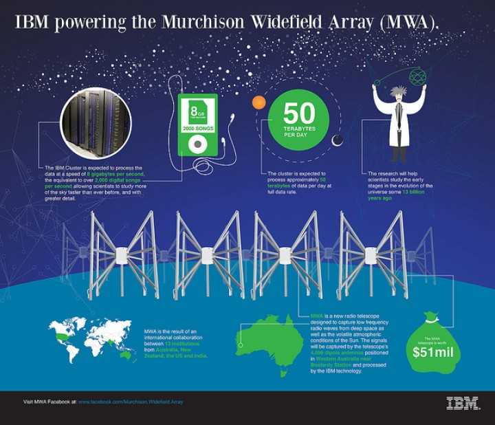 MWA Consortium Using IBM Technology To Explore Universe Origin